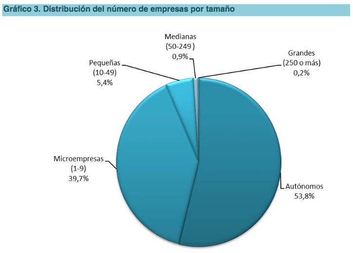 Cuentas Anuales PYME gráfico