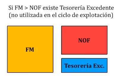 Fondo de Maniobra mayor que las NOF
