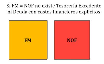 Fondo de Maniobra igual a las NOF