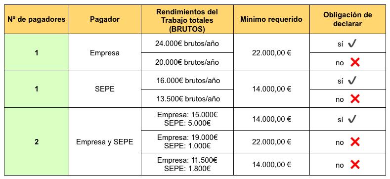 Mínimo requerido en los ERTE para la declaración de la renta