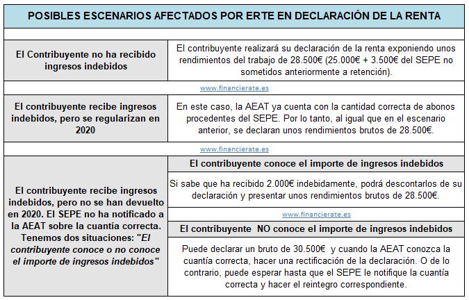 Ejemplo de ingresos indebidos por ERTE en la declaración de la renta