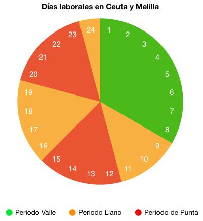 Tarifas de consumo de luz en días laborales (Ceuta y Melilla) en 2021