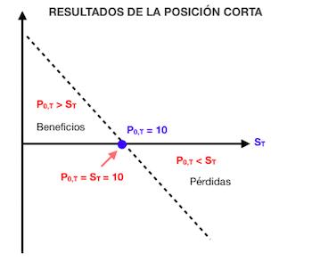 Gráfica de rentabilidad para la posición corta en un contrato a plazo o forward