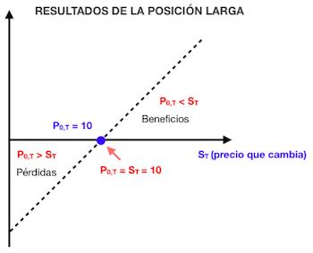 Gráfica de rentabilidad para la posición larga en un contrato a plazo o forward
